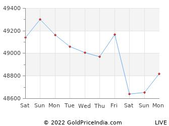 Last 10 Days hyderabad Gold Price Chart
