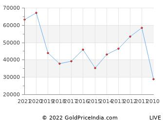 Last 10 Years Independence Day 15 August Silver Price Chart