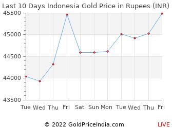 Last 10 Days Indonesia Gold Price Chart in Rupees