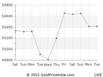 Last 10 Days indore Gold Price Chart