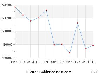 Last 10 Days jaipur Gold Price Chart