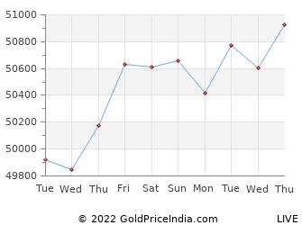 Last 10 Days jalgaon Gold Price Chart