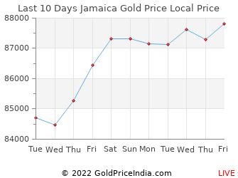 Last 10 Days Jamaica Gold Price Chart in Jamaican Dollar