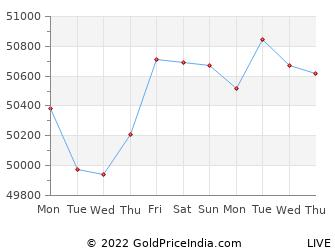Last 10 Days jamnagar Gold Price Chart
