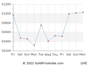 Last 10 Days jamshedpur Gold Price Chart