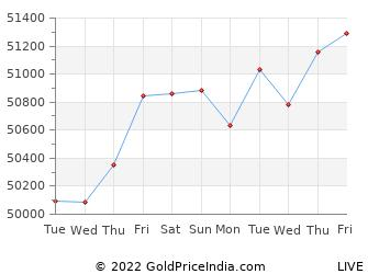 Last 10 Days kaithal Gold Price Chart