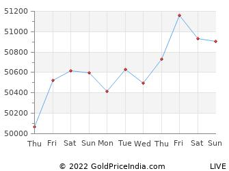 Last 10 Days kakinada Gold Price Chart