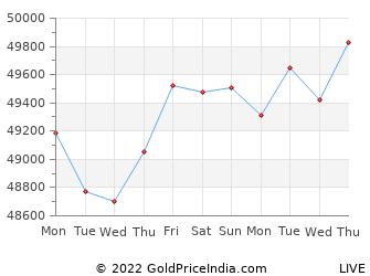 Last 10 Days kannur Gold Price Chart