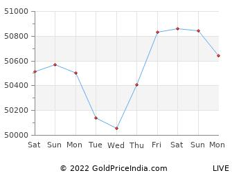 Last 10 Days kanpur Gold Price Chart