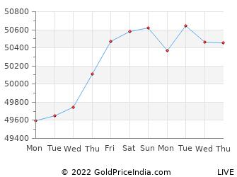 Last 10 Days karimnagar Gold Price Chart