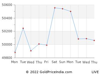 Last 10 Days karnal Gold Price Chart