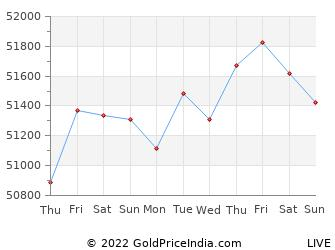 Last 10 Days kharagpur Gold Price Chart