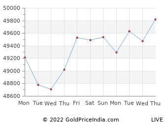 Last 10 Days kochi Gold Price Chart