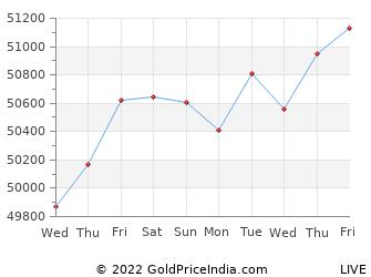 Last 10 Days kolhapur Gold Price Chart