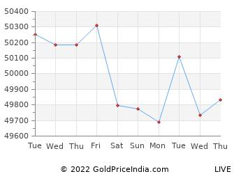 Last 10 Days kota Gold Price Chart