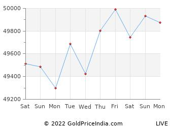 Last 10 Days kozhikode Gold Price Chart