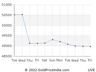 Last 10 Days kurnool Gold Price Chart