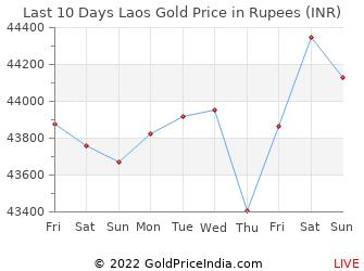 Last 10 Days Laos Gold Price Chart in Rupees