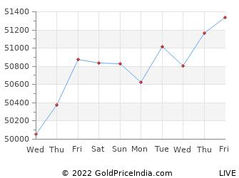 Last 10 Days lucknow Gold Price Chart