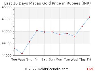 Last 10 Days Macau Gold Price Chart in Rupees