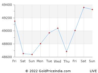 Last 10 Days machilipatnam Gold Price Chart