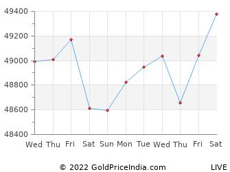 Last 10 Days madurai Gold Price Chart