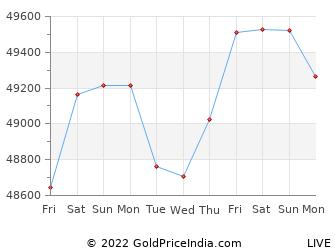 Last 10 Days malappuram Gold Price Chart