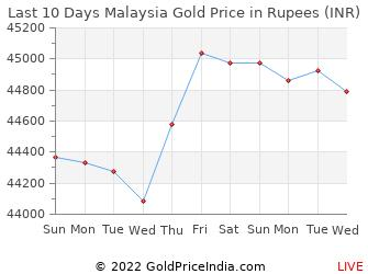Last 10 Days Malaysia Gold Price Chart In Rus