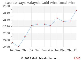 Gold Rate In Malaysia My 12 Sep 2020 Gold Price In Malaysian Ringgit Myr