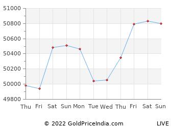 Last 10 Days mangalore Gold Price Chart