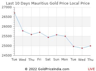 Last 10 Days Mauritius Gold Price Chart in Mauritian rupee