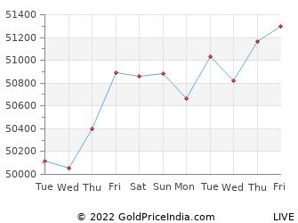 Last 10 Days meerut Gold Price Chart