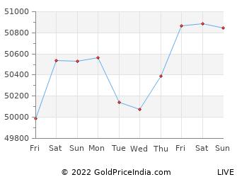 Last 10 Days mohali Gold Price Chart