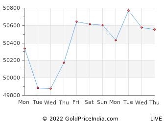 Last 10 Days mumbai Gold Price Chart