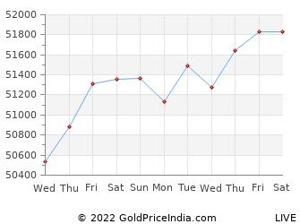 Last 10 Days muzaffarpur Gold Price Chart