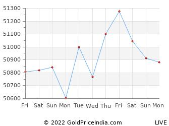 Last 10 Days mysore Gold Price Chart