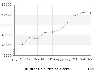 Last 10 Days nagercoil Gold Price Chart
