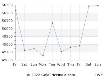 Last 10 Days nagpur Gold Price Chart