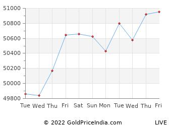 Last 10 Days nanded Gold Price Chart