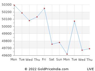 Last 10 Days nasik Gold Price Chart