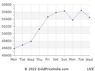 Last 10 Days nellore Gold Price Chart