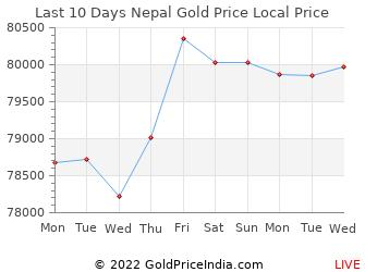 Last 10 Days Nepal Gold Price Chart In Nepalese Rus