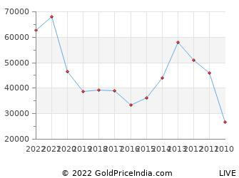 Last 10 Years New Year Silver Price Chart