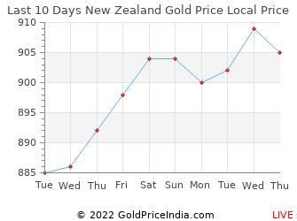 Last 10 Days New Zealand Gold Price Chart in New Zealand Dollar