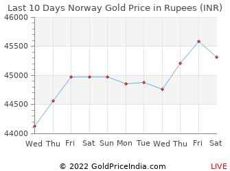 Last 10 Days Norway Gold Price Chart in Rupees