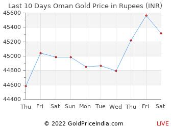 Gold Rate in Oman - 12 Aug 2019 - Gold Price in Omani Riyal (OMR)