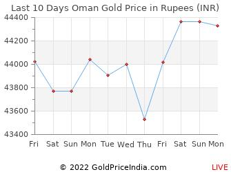 Last 10 Days Oman Gold Price Chart in Rupees