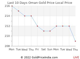 Last 10 Days Oman Gold Price Chart in Omani Riyal