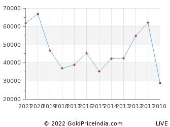 Last 10 Years Onam Silver Price Chart