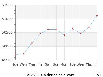 Last 10 Days ongole Gold Price Chart